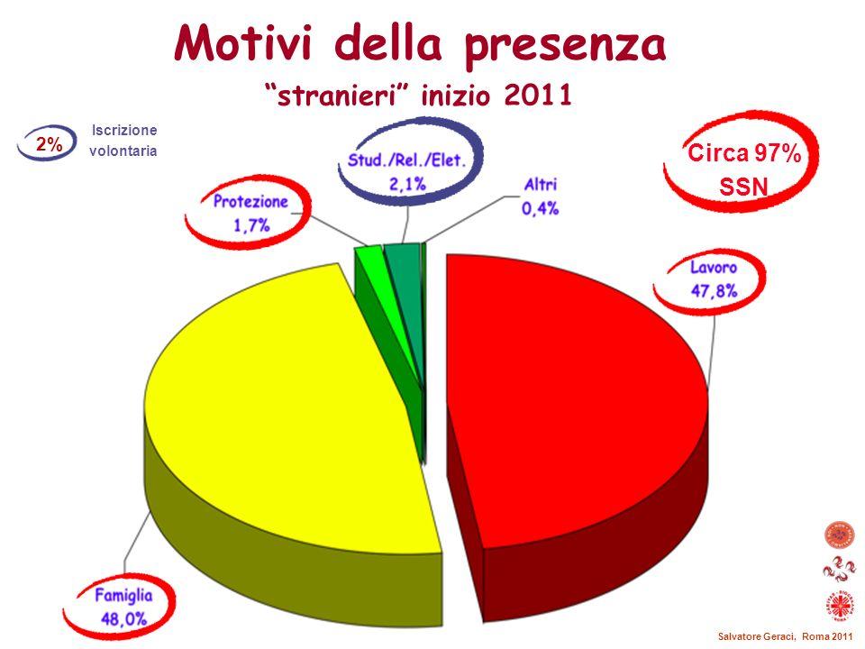 Motivi della presenza stranieri inizio 2011 Circa 97% SSN 2%