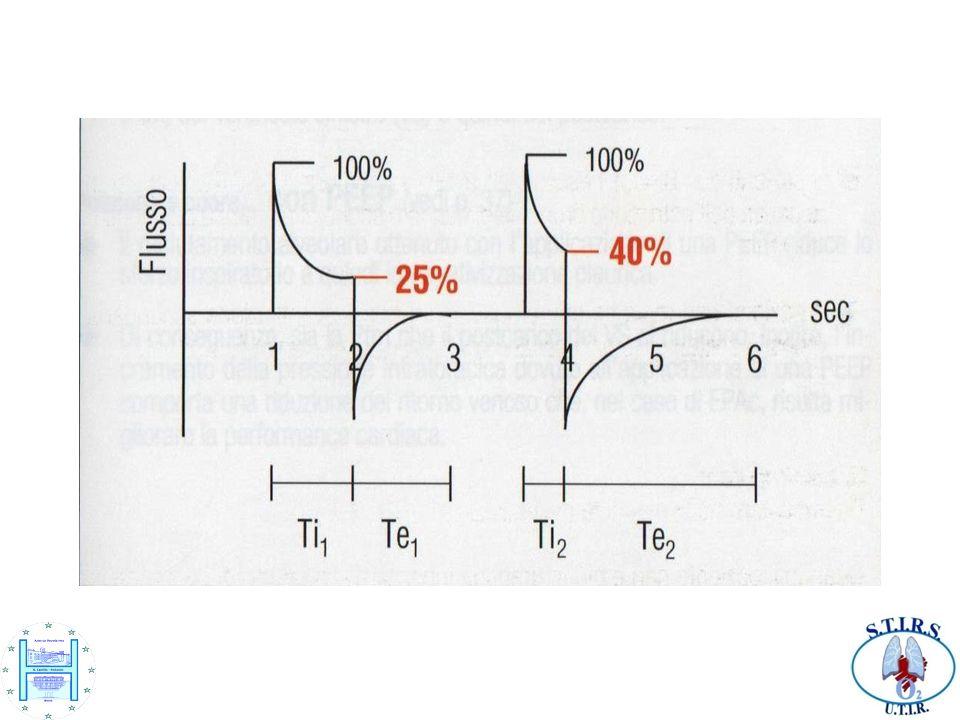 In questo tipo di ventilazione il passaggio dalla fase inspiratoria a quella espiratoria è regolato dal trigger espiratorio.