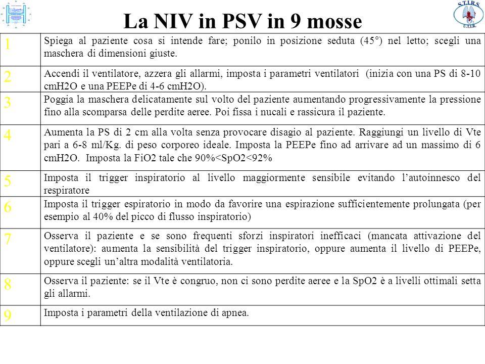 La NIV in PSV in 9 mosse 1.