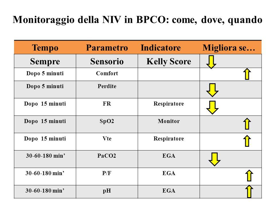 Monitoraggio della NIV in BPCO: come, dove, quando