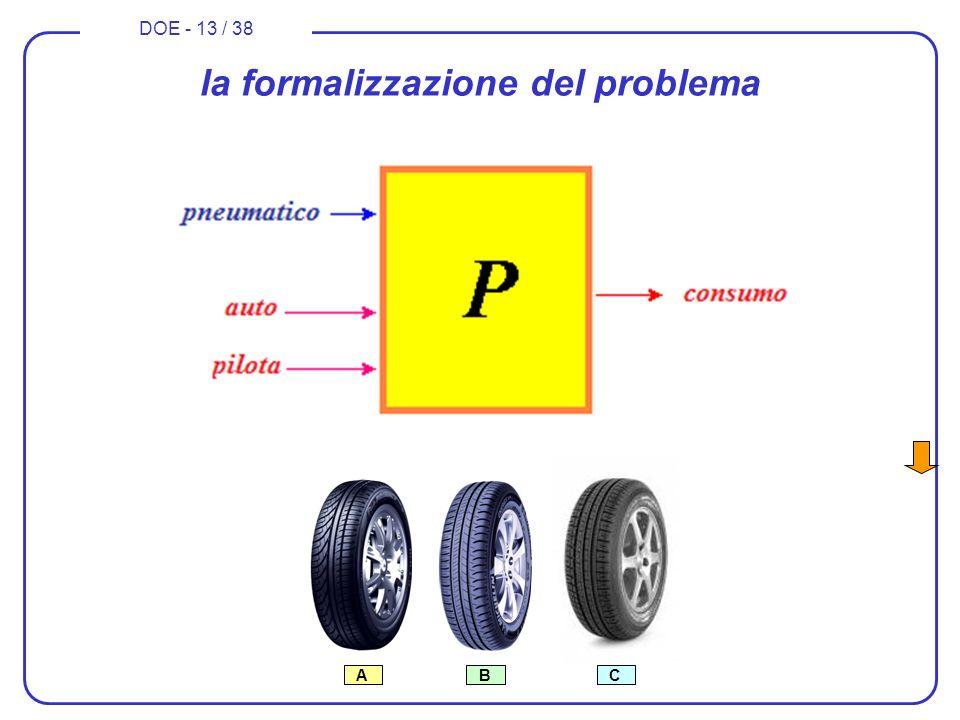 la formalizzazione del problema