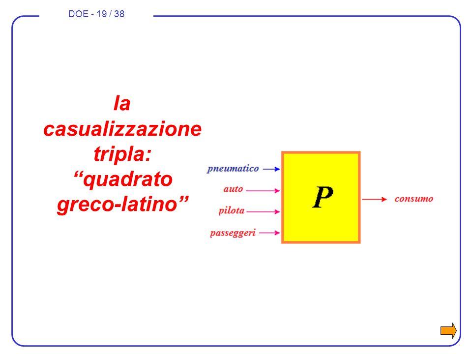la casualizzazione tripla: quadrato greco-latino