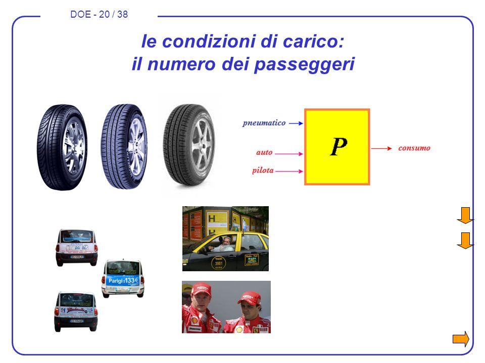 le condizioni di carico: il numero dei passeggeri