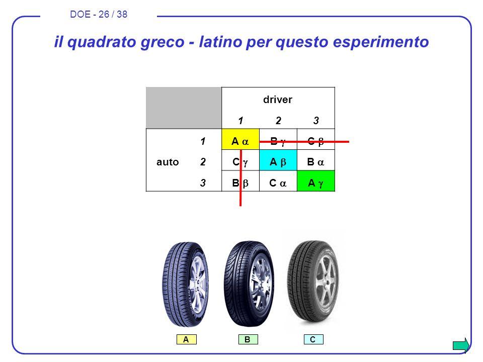il quadrato greco - latino per questo esperimento