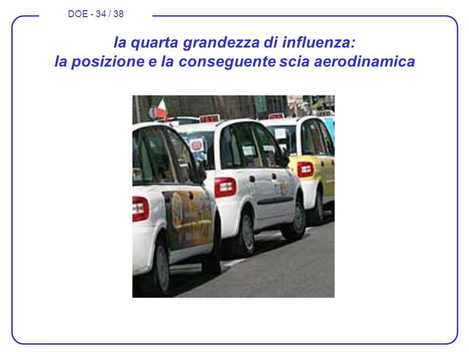 la quarta grandezza di influenza: la posizione e la conseguente scia aerodinamica