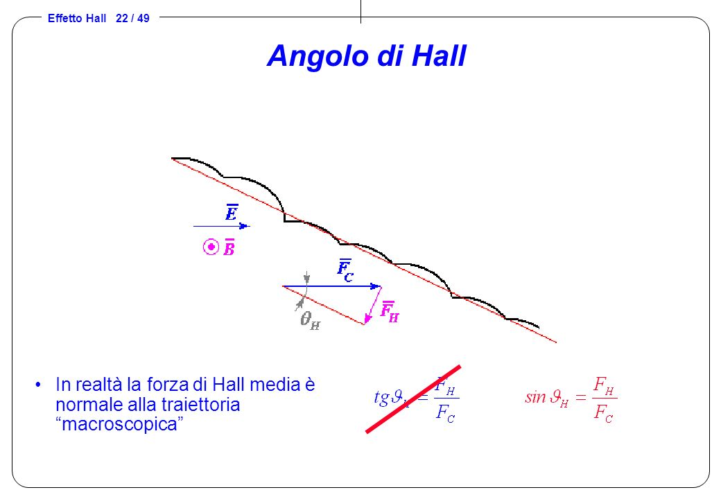Angolo di Hall In realtà la forza di Hall media è normale alla traiettoria macroscopica