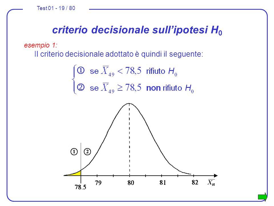 criterio decisionale sull'ipotesi H0