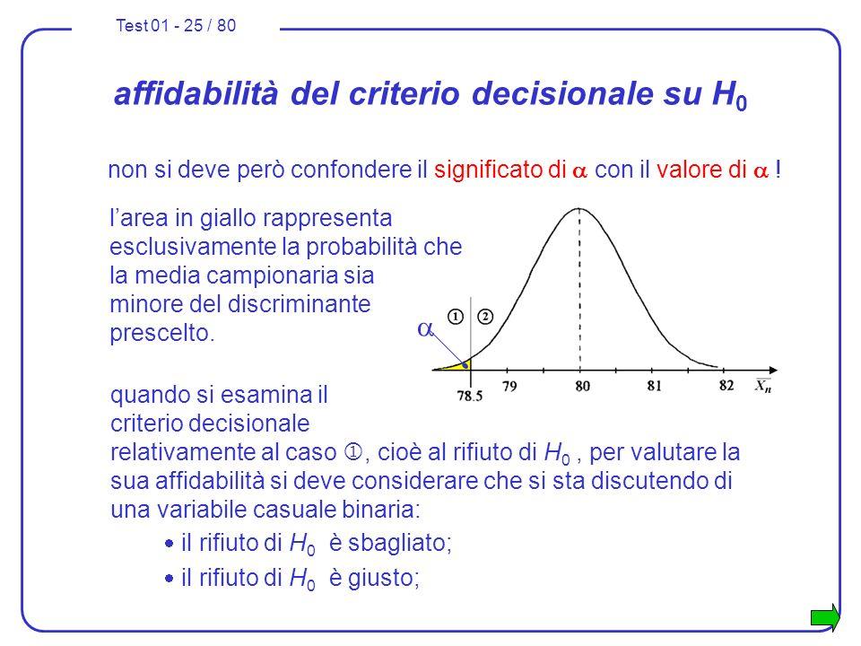 affidabilità del criterio decisionale su H0