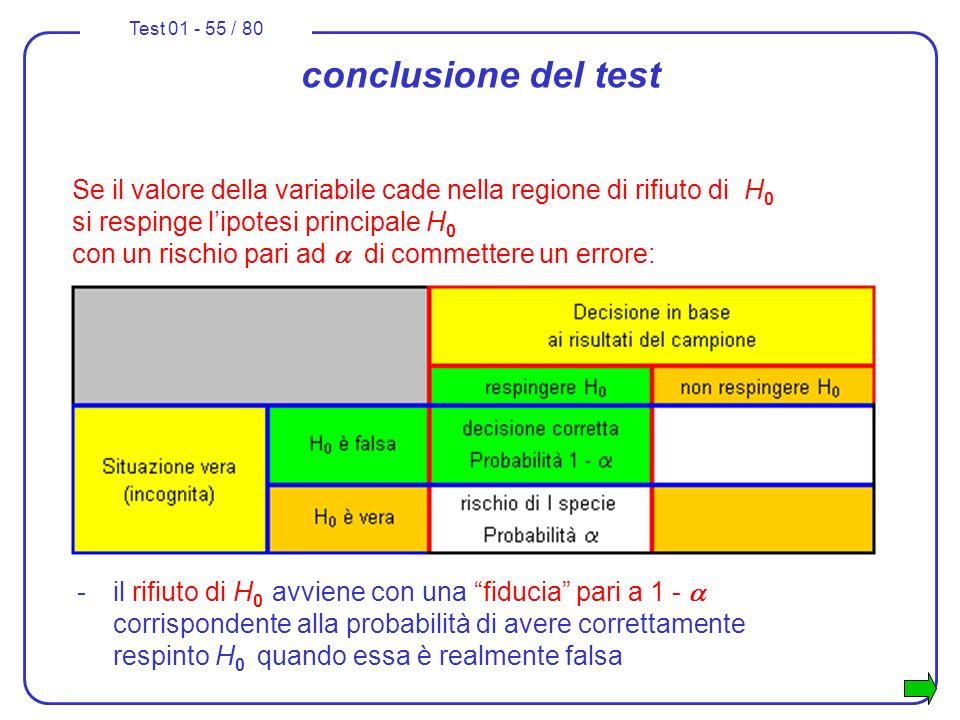 conclusione del test
