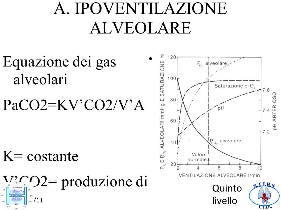 A. IPOVENTILAZIONE ALVEOLARE