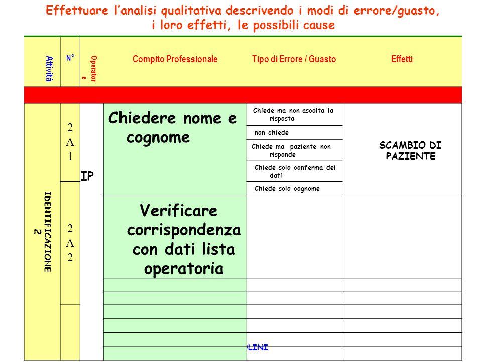 Verificare corrispondenza con dati lista operatoria