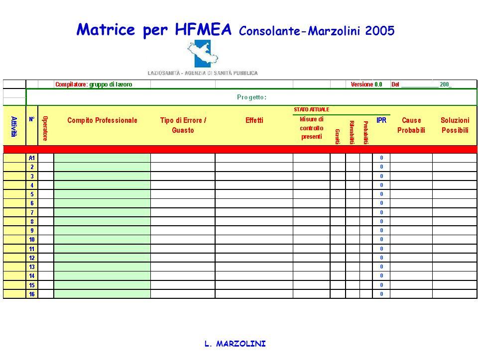 Matrice per HFMEA Consolante-Marzolini 2005