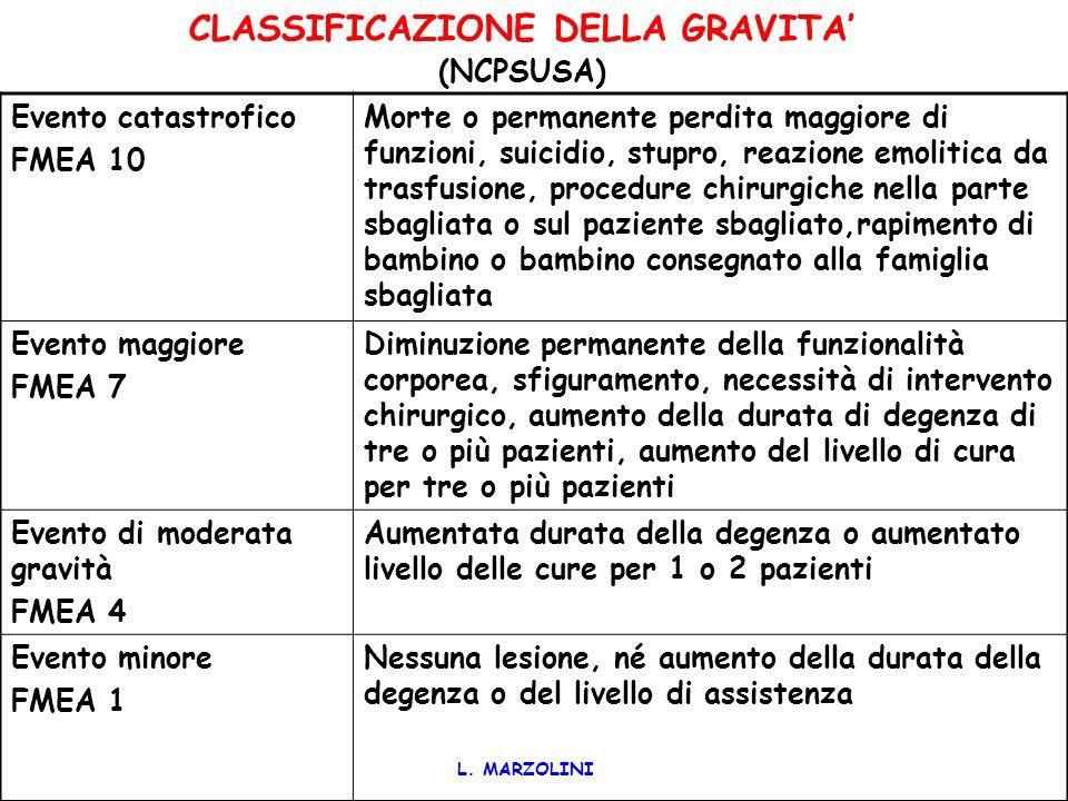 CLASSIFICAZIONE DELLA GRAVITA' (NCPSUSA)