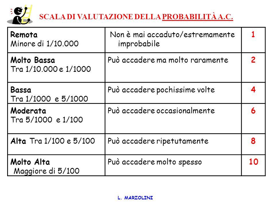 SCALA DI VALUTAZIONE DELLA PROBABILITÀ A.C.