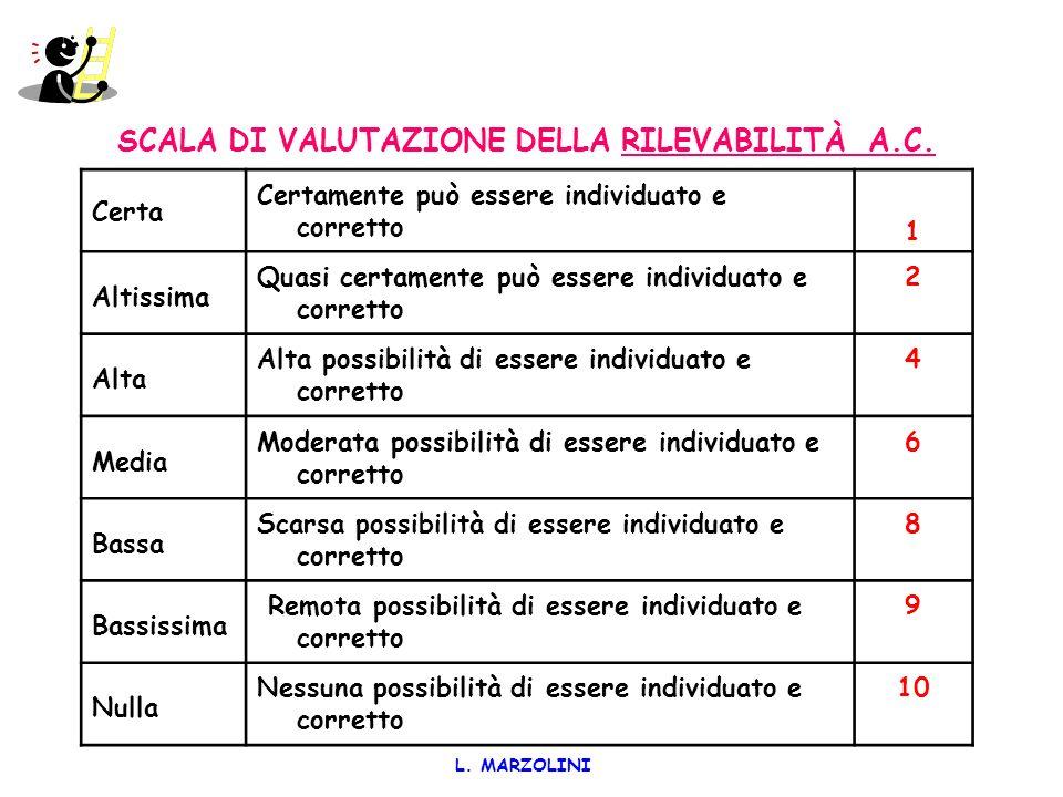 SCALA DI VALUTAZIONE DELLA RILEVABILITÀ A.C.
