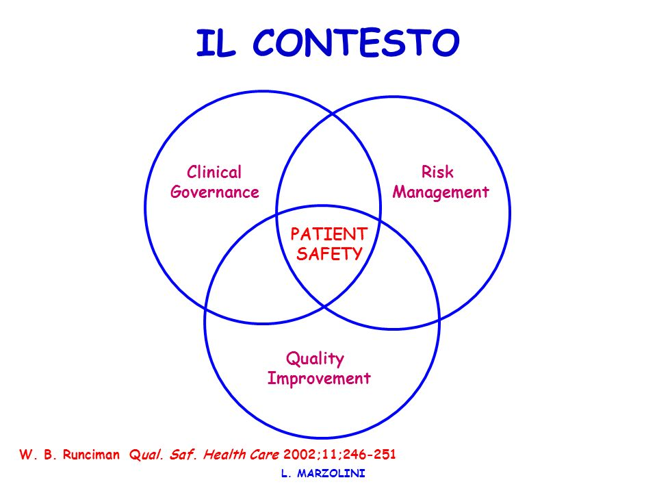 IL CONTESTO Clinical Governance Risk Management PATIENT SAFETY Quality