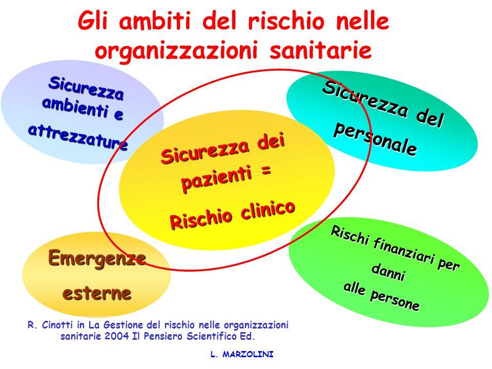 Gli ambiti del rischio nelle organizzazioni sanitarie