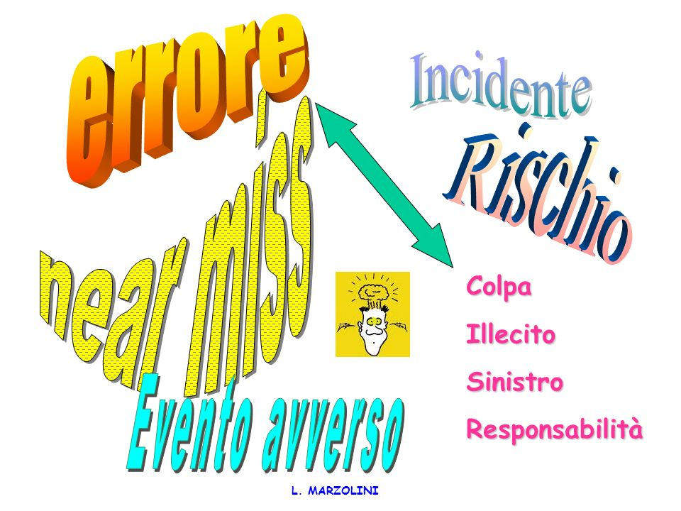 near miss errore Incidente Rischio Evento avverso Colpa Illecito