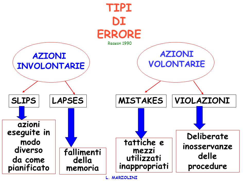 TIPI DI ERRORE Reason 1990 AZIONI VOLONTARIE AZIONI INVOLONTARIE SLIPS