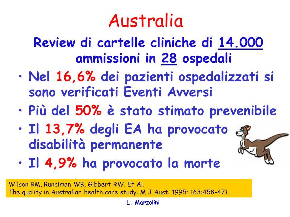 Review di cartelle cliniche di 14.000 ammissioni in 28 ospedali