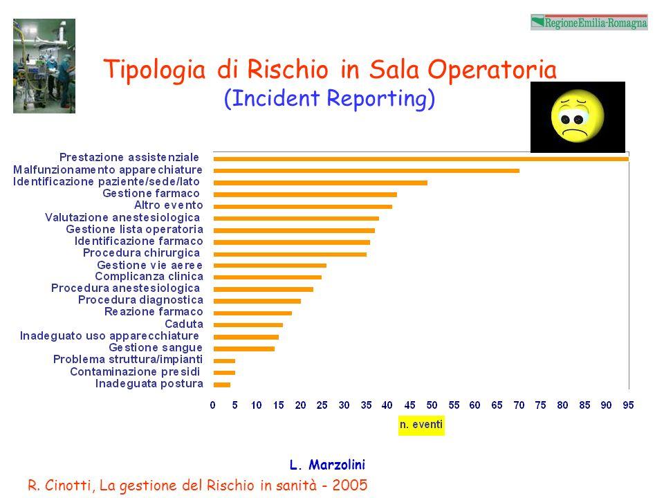 Tipologia di Rischio in Sala Operatoria