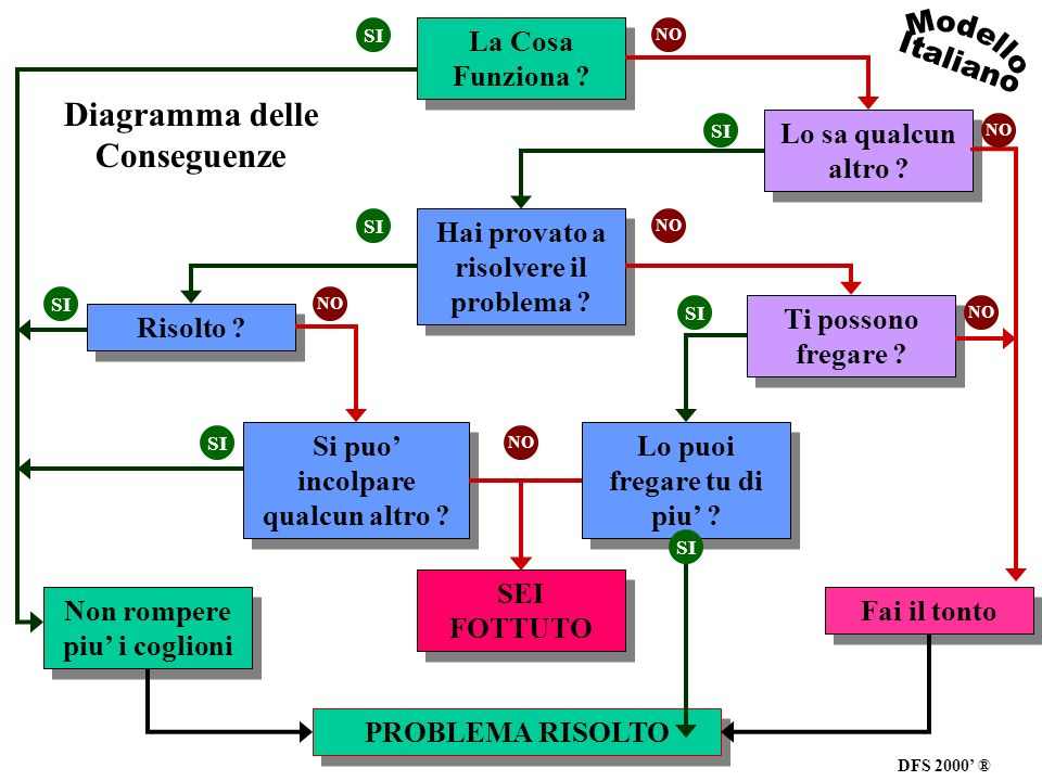 Modello Italiano Diagramma delle Conseguenze La Cosa Funziona