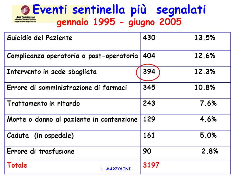 Eventi sentinella più segnalati gennaio 1995 - giugno 2005