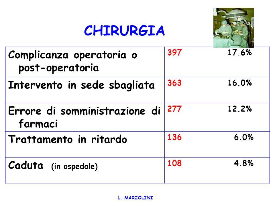 CHIRURGIA Complicanza operatoria o post-operatoria