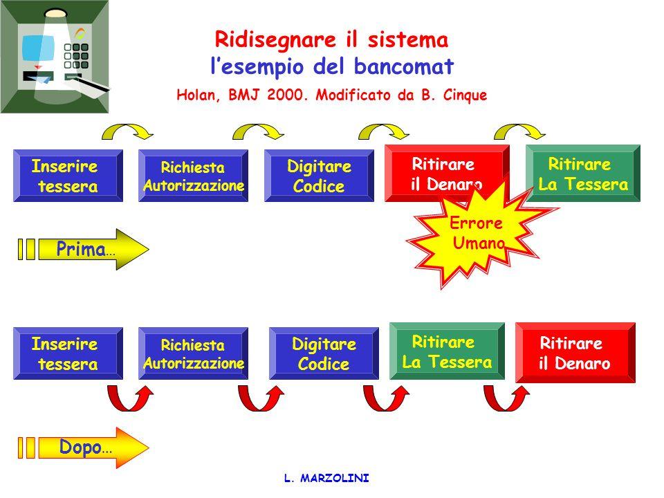 Ridisegnare il sistema l'esempio del bancomat Holan, BMJ 2000