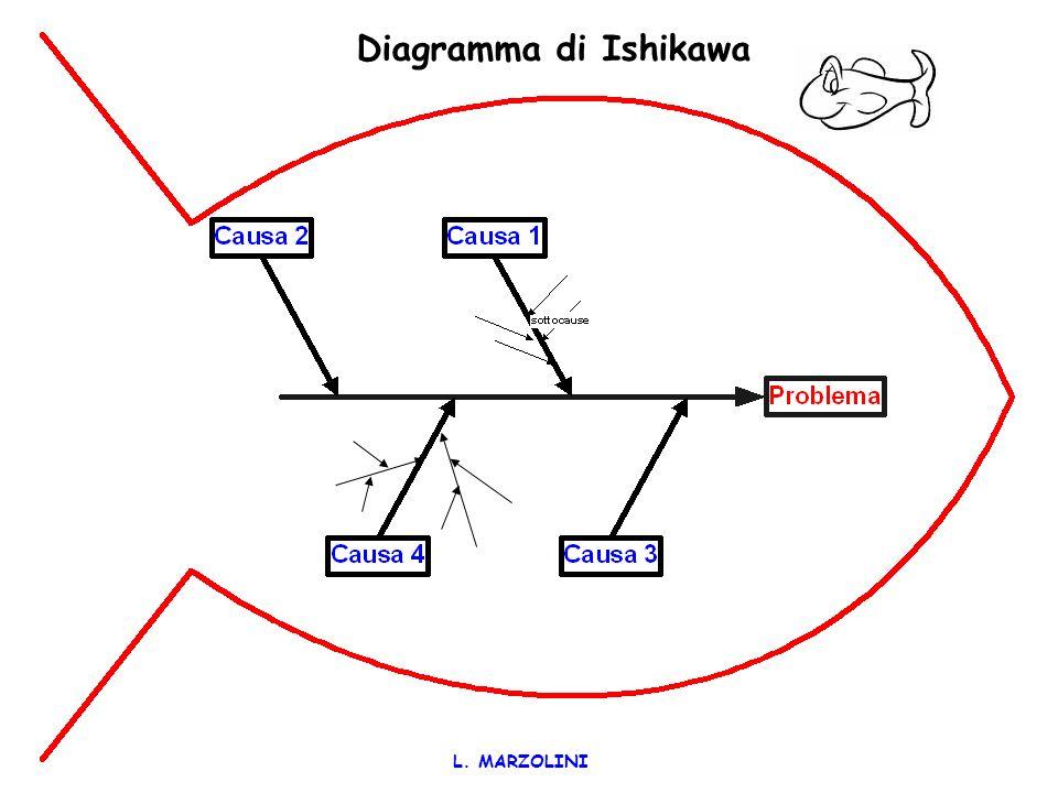 Diagramma di Ishikawa L. MARZOLINI