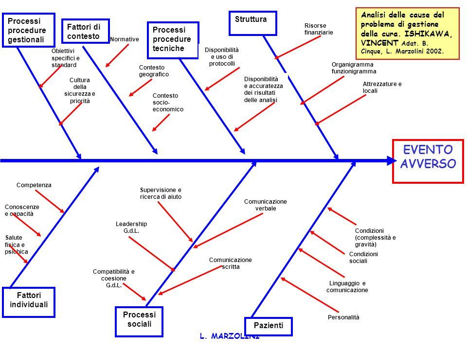 Analisi delle cause del problema di gestione della cura
