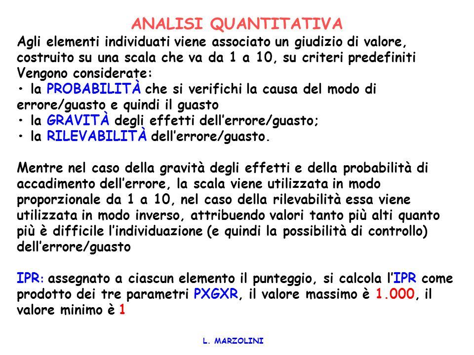 ANALISI QUANTITATIVA Agli elementi individuati viene associato un giudizio di valore, costruito su una scala che va da 1 a 10, su criteri predefiniti.