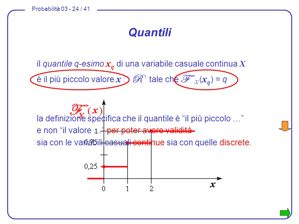 Quantiliil quantile q-esimo xq di una variabile casuale continua X è il più piccolo valore x Î R tale che F X (xq) = q.