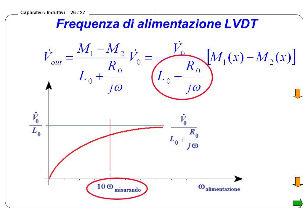 Frequenza di alimentazione LVDT