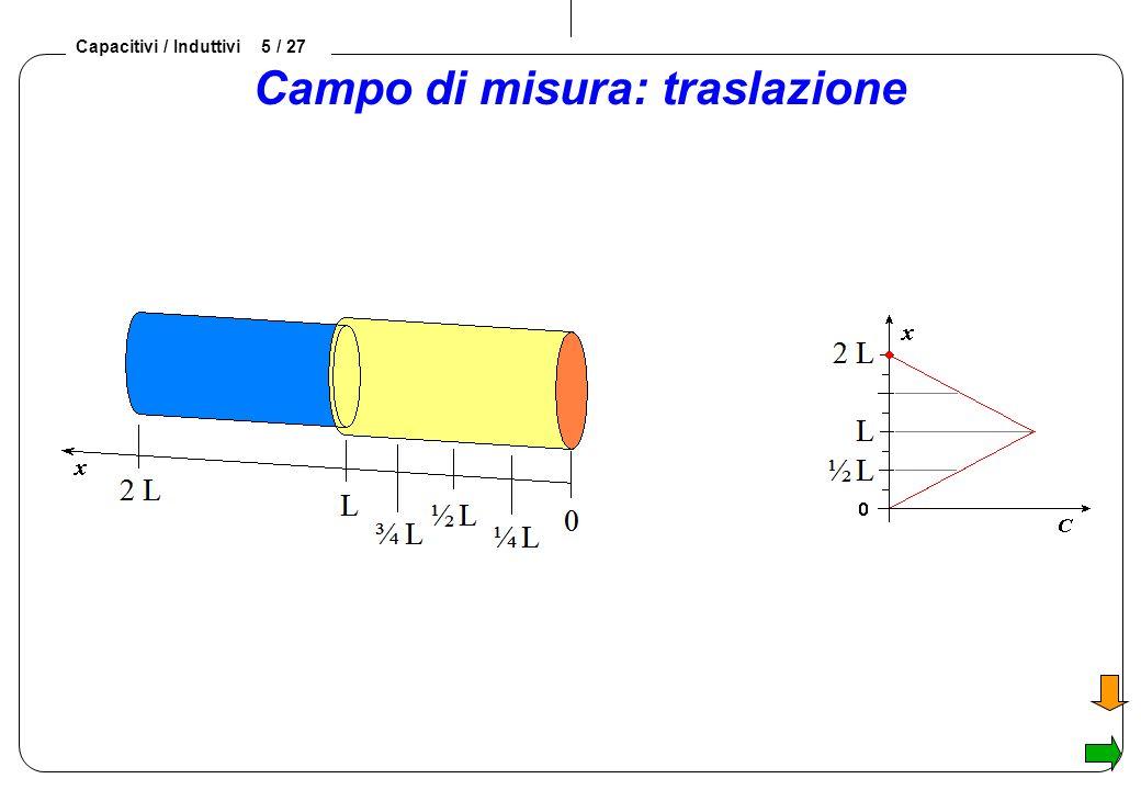 Campo di misura: traslazione
