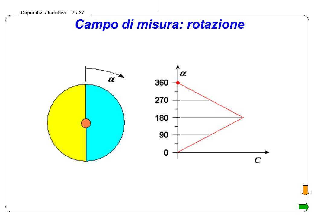Campo di misura: rotazione