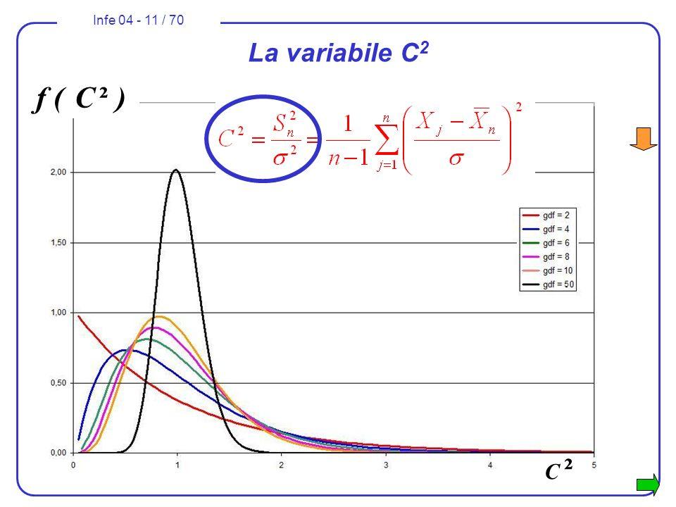 La variabile C2 f ( C ² ) C ²