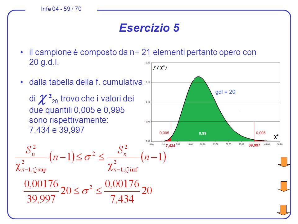 Esercizio 5 il campione è composto da n= 21 elementi pertanto opero con 20 g.d.l.