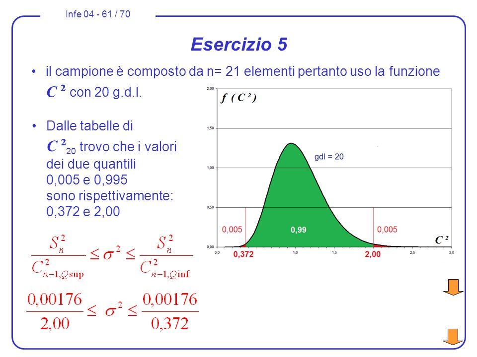 Esercizio 5 il campione è composto da n= 21 elementi pertanto uso la funzione C ² con 20 g.d.l.