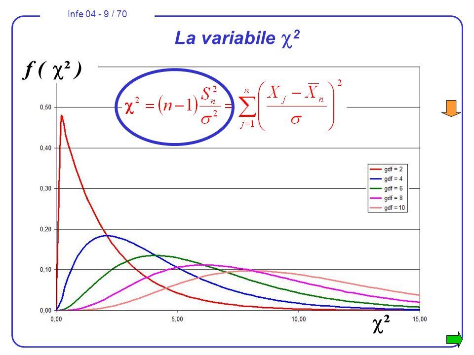 La variabile c2 f ( c² ) c²