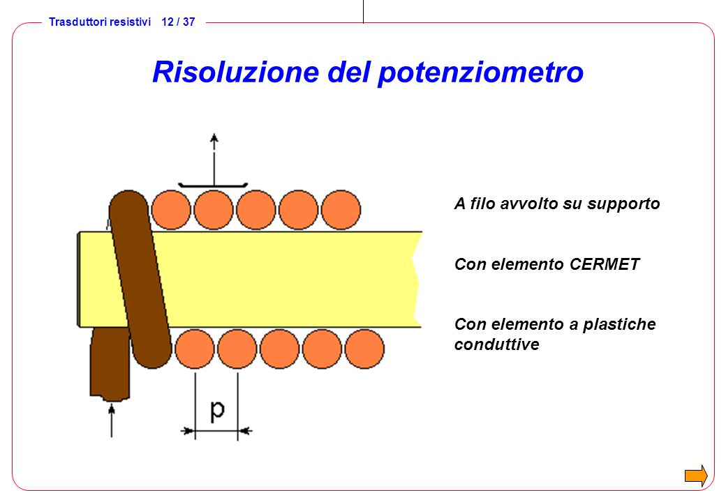 Risoluzione del potenziometro