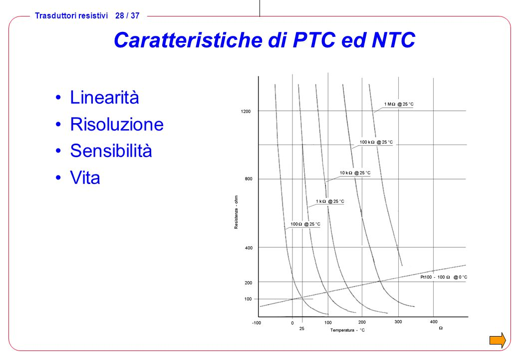 Caratteristiche di PTC ed NTC