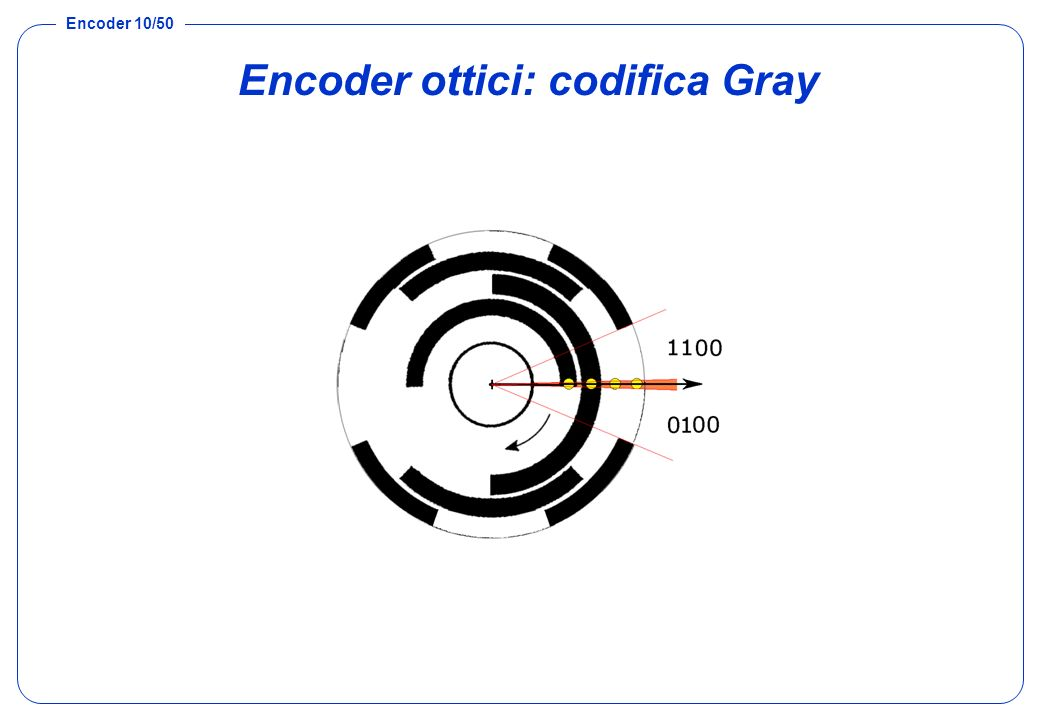 Encoder ottici: codifica Gray