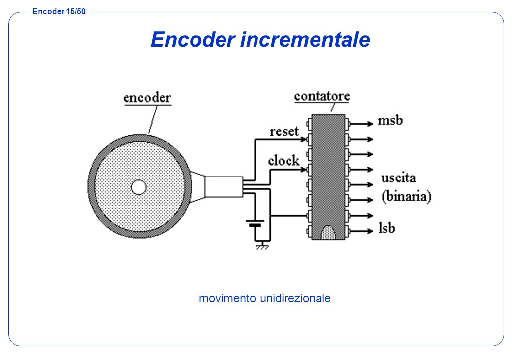 Encoder incrementale movimento unidirezionale
