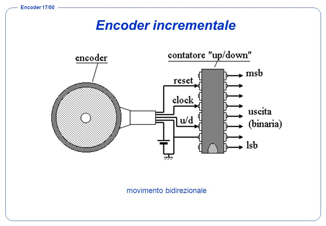 Encoder incrementale movimento bidirezionale