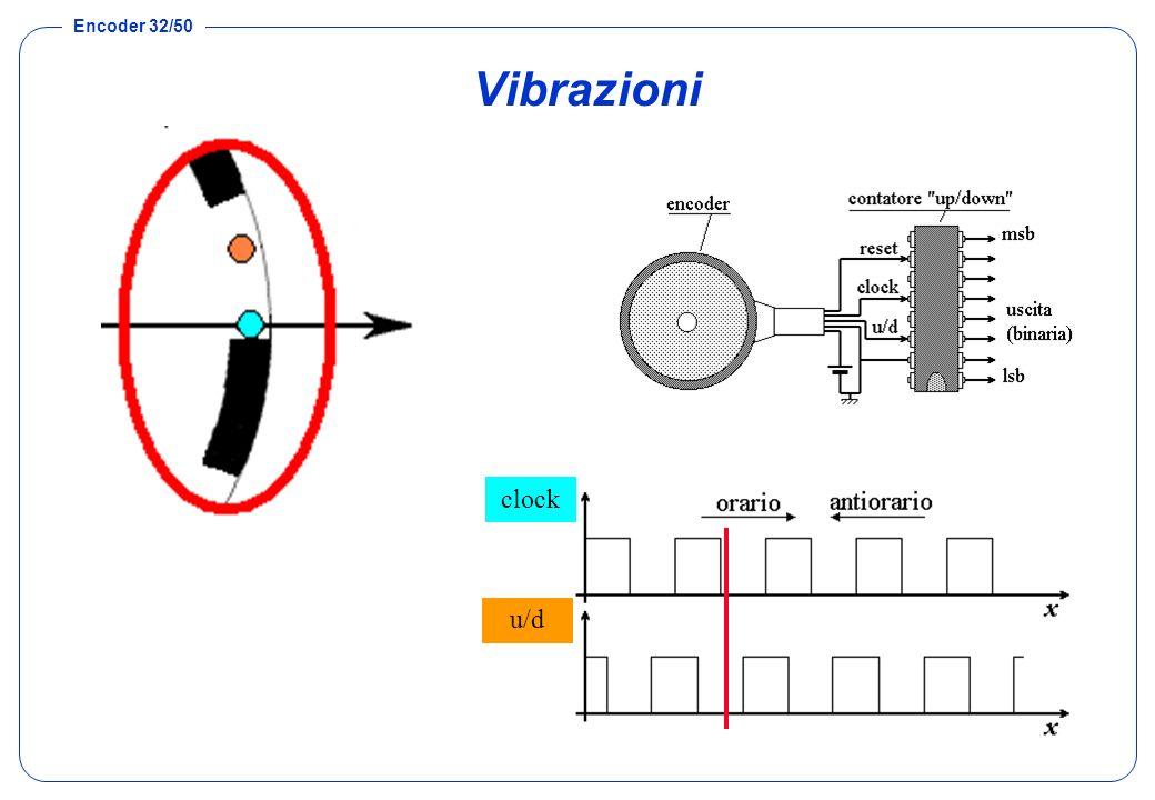 Vibrazioni clock u/d