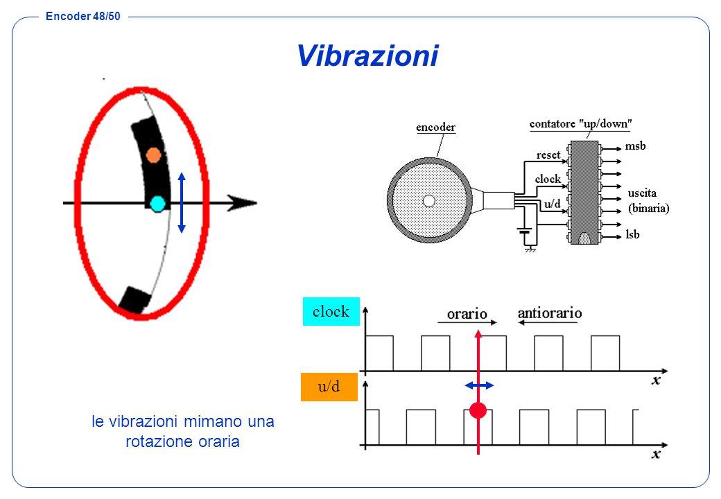 le vibrazioni mimano una rotazione oraria