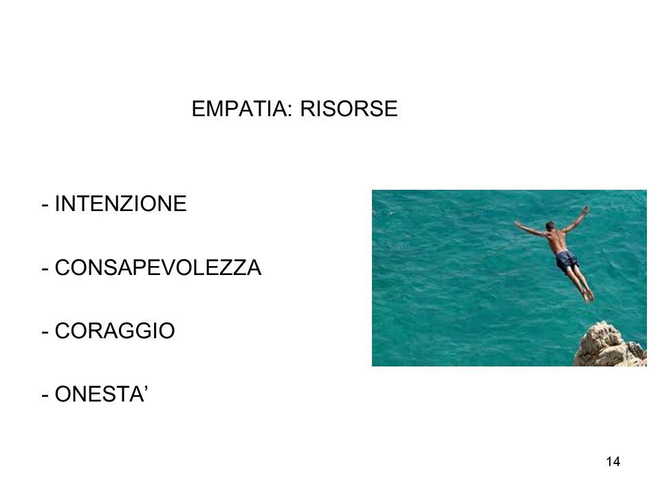 EMPATIA: RISORSE - INTENZIONE - CONSAPEVOLEZZA - CORAGGIO - ONESTA' 14
