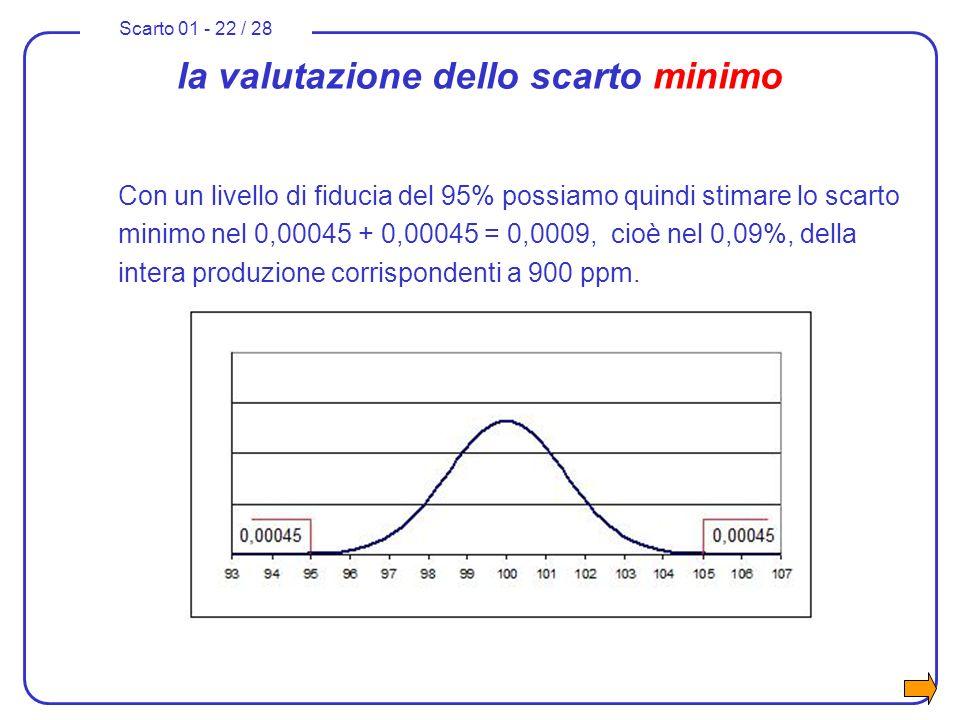 la valutazione dello scarto minimo