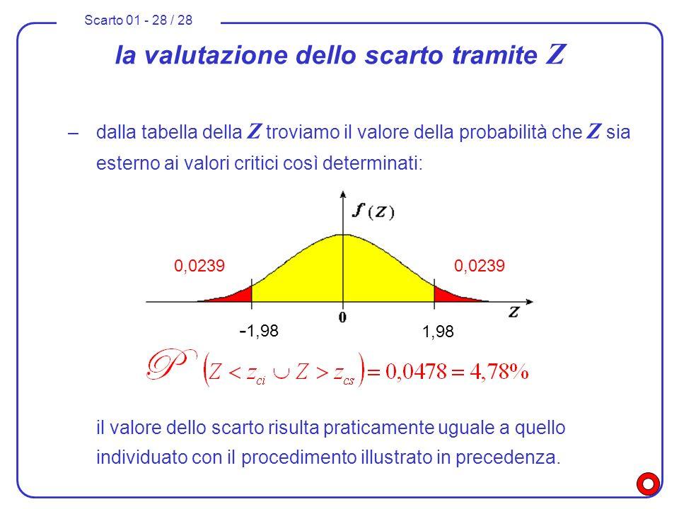 la valutazione dello scarto tramite Z